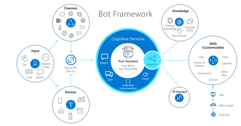 bot service vs bot framework diagram